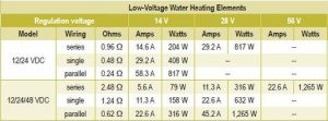 water element consumption table